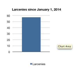 The data above shows there were 57 larcenies on campus since January 2014.
